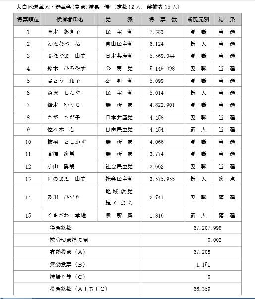 20150803仙台市議選結果